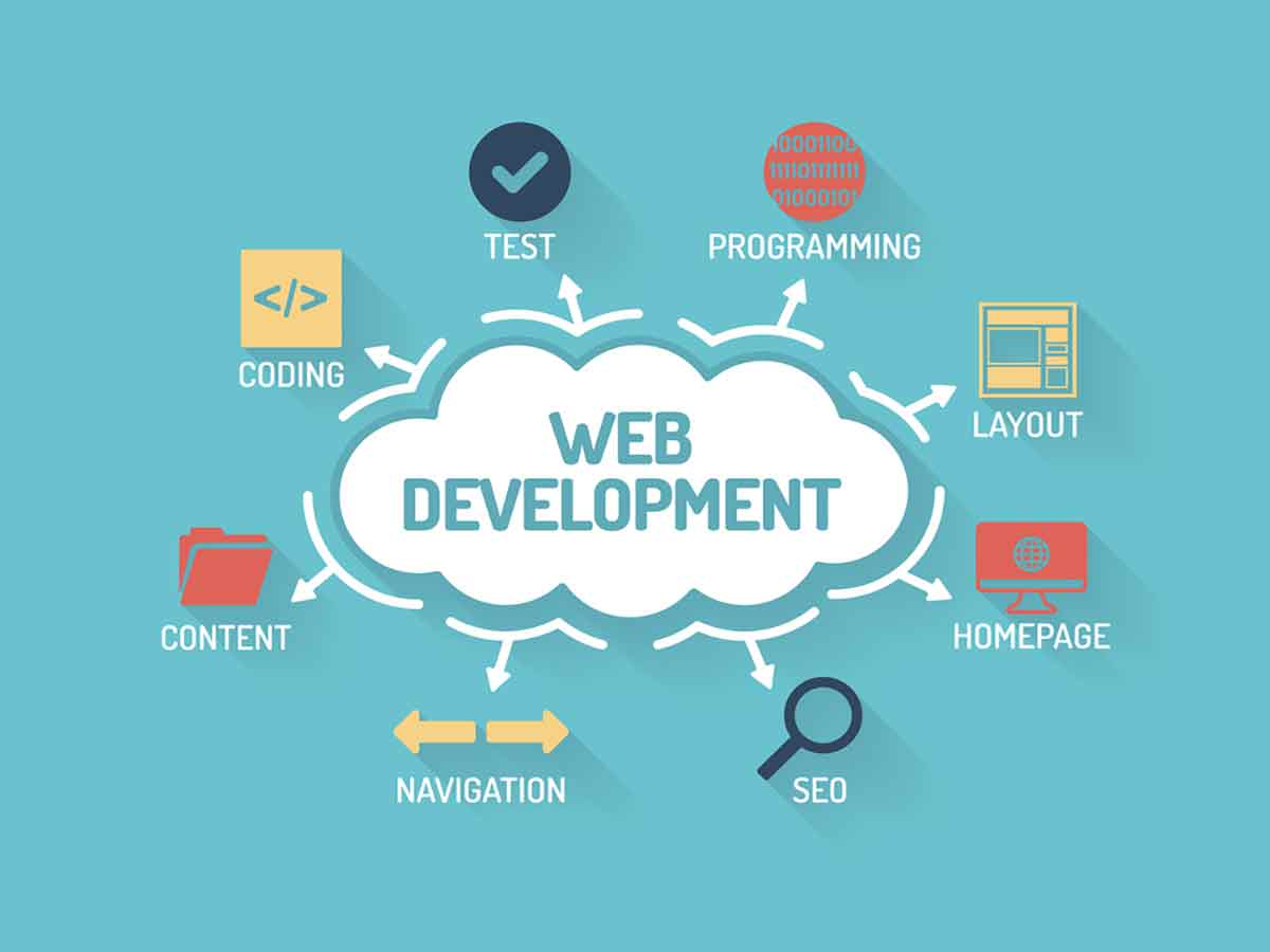 Searching For Best Website Development & Designing Company In Lucknow